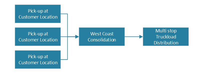 new consolidation process